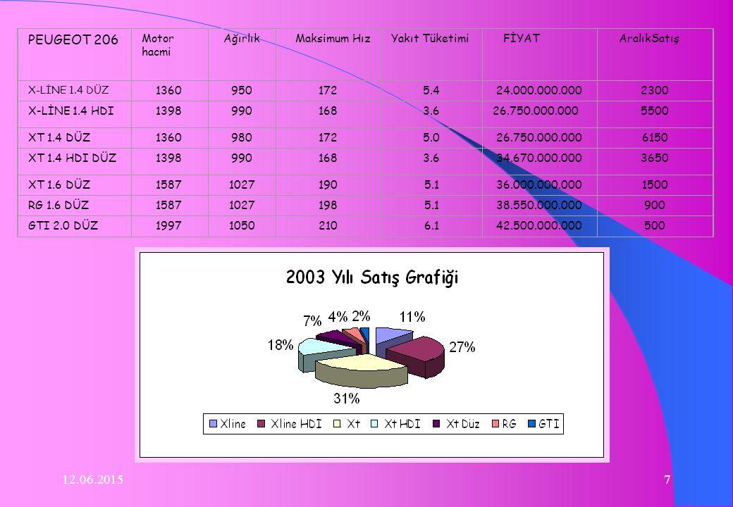 12.06.20157 PEUGEOT 206 Motor hacmi AğırlıkMaksimum HızYakıt Tüketimi FİYAT AralıkSatış X-LİNE 1.4 DÜZ 13609501725.424.000.000.0002300 X-LİNE 1.4 HDI13989901683.626.750.000.0005500 XT 1.4 DÜZ13609801725.026.750.000.0006150 XT 1.4 HDI DÜZ13989901683.634.670.000.0003650 XT 1.6 DÜZ158710271905.136.000.000.0001500 RG 1.6 DÜZ158710271985.138.550.000.000900 GTI 2.0 DÜZ199710502106.142.500.000.000500