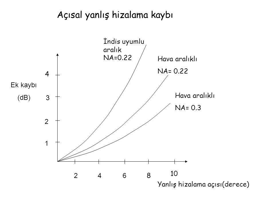 Ek kaybı (dB) 1 2 3 246 4 8 10 İndis uyumlu aralık NA=0.22 Hava aralıklı NA= 0.22 Hava aralıklı NA= 0.3 Yanlış hizalama açısı(derece) Açısal yanlış hizalama kaybı