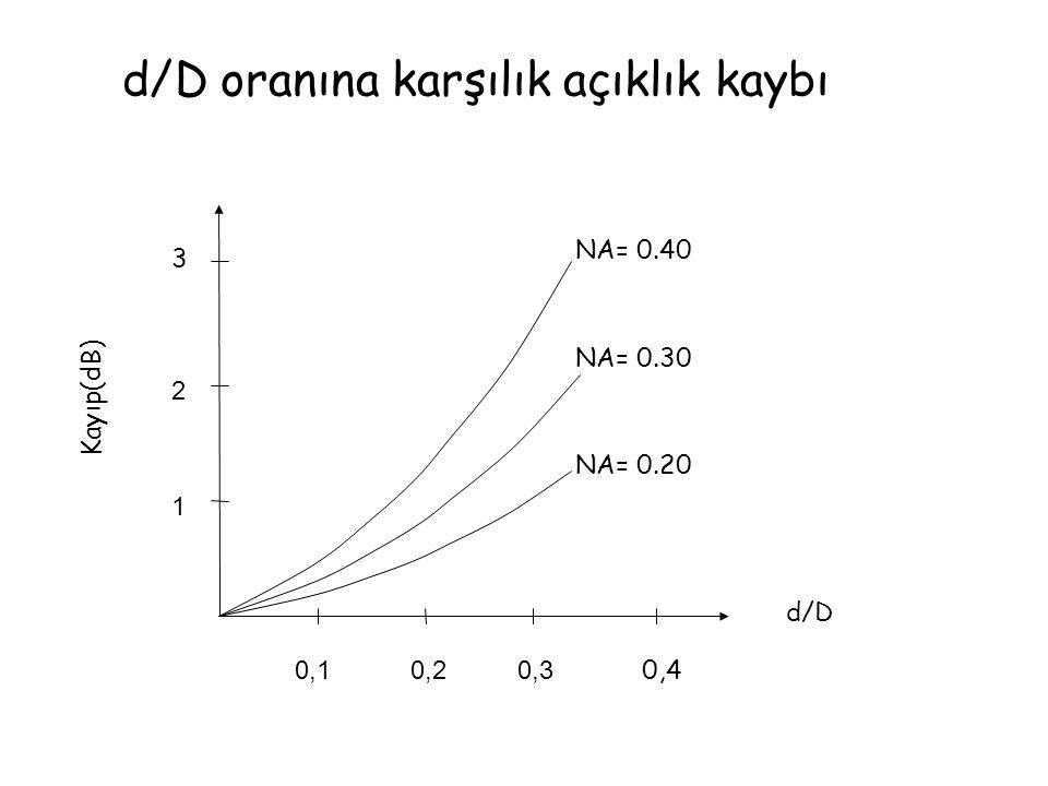1 2 0,10,20,3 3 0,4 NA= 0.40 NA= 0.30 NA= 0.20 Kayıp(dB) d/D d/D oranına karşılık açıklık kaybı