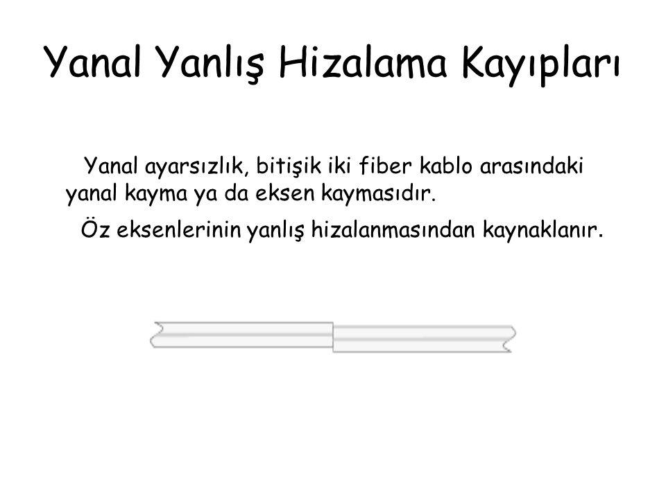 Yanal Yanlış Hizalama Kayıpları Yanal ayarsızlık, bitişik iki fiber kablo arasındaki yanal kayma ya da eksen kaymasıdır.