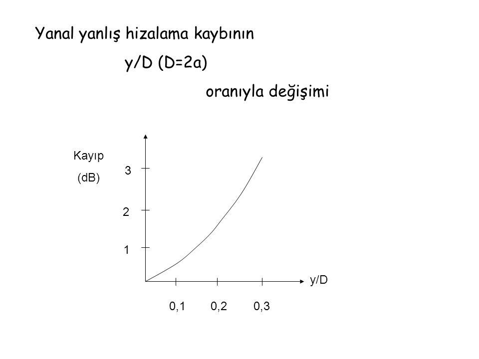 y/D Kayıp (dB) 1 2 3 0,10,20,3 Yanal yanlış hizalama kaybının y/D (D=2a) oranıyla değişimi
