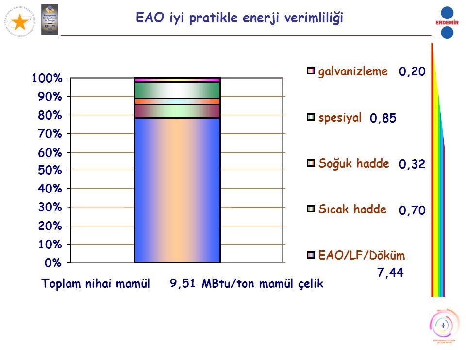 EAO iyi pratikle enerji verimliliği 0,85 7,44 0,70 0,32 0,20 0% 10% 20% 30% 40% 50% 60% 70% 80% 90% 100% Toplam nihai mamül 9,51 MBtu/ton mamül çelik