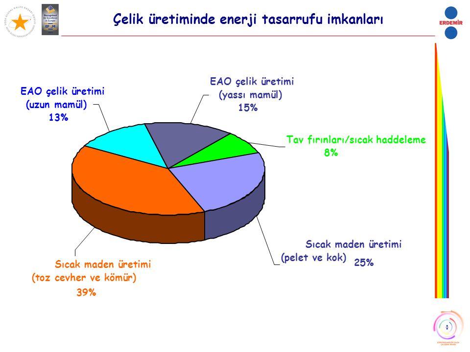 Çelik üretiminde enerji tasarrufu imkanları Sıcak maden üretimi (pelet ve kok) 25% Sıcak maden üretimi (toz cevher ve kömür) 39% Tav fırınları/sıcak h