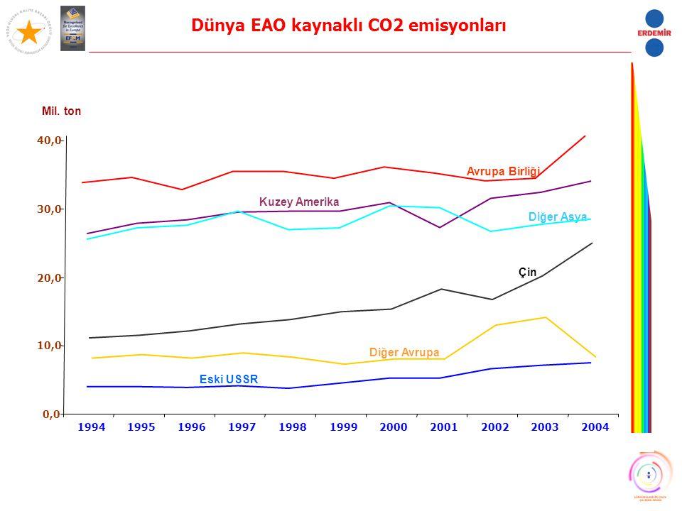 Dünya EAO kaynaklı CO2 emisyonları Avrupa Birliği Kuzey Amerika Diğer Asya Çin Diğer Avrupa Eski USSR 0,0 10,0 20,0 30,0 40,0 199419951996199719981999