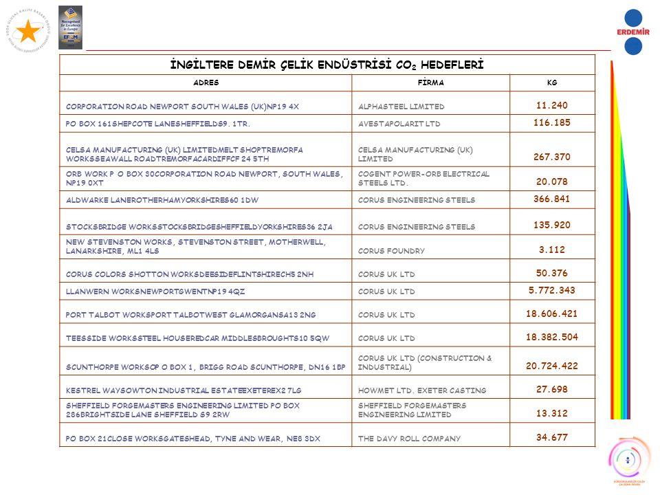 İNGİLTERE DEMİR ÇELİK ENDÜSTRİSİ CO 2 HEDEFLERİ ADRESFİRMAKG CORPORATION ROAD NEWPORT SOUTH WALES (UK)NP19 4XALPHASTEEL LIMITED 11.240 PO BOX 161SHEPC