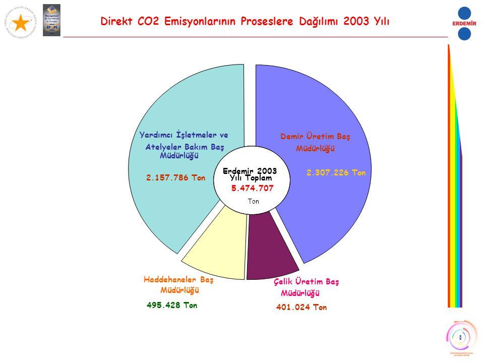 Direkt CO2 Emisyonlarının Proseslere Dağılımı 2003 Yılı Yardımcı İşletmeler ve Atelyeler Bakım Baş Müdürlüğü 2.157.786 Ton Demir Üretim Baş Müdürlüğü