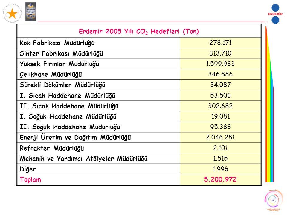 Erdemir 2005 Yılı CO 2 Hedefleri (Ton) Kok Fabrikası Müdürlüğü278.171 Sinter Fabrikası Müdürlüğü313.710 Yüksek Fırınlar Müdürlüğü1.599.983 Çelikhane M