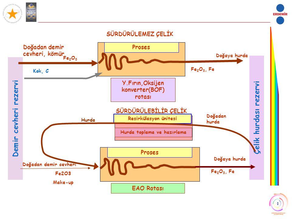 Demir cevheri rezervi Doğaya hurda Proses Doğadan demir cevheri, kömür Fe 2 O 3 Fe 2 O 3, Fe Y.Fırın,Oksijen konverter(BOF) rotası SÜRDÜRÜLEMEZ ÇELİK