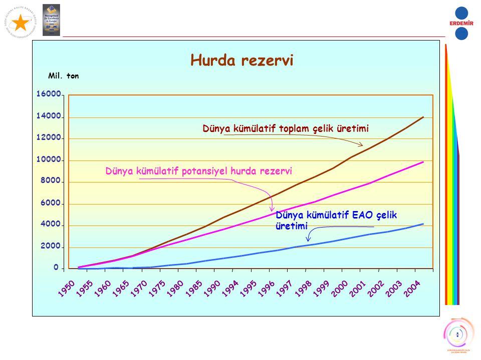 Hurda rezervi 0 2000 4000 6000 8000 10000 12000 14000 16000 195019551960196519701975198019851990 1994 1995199619971998199920002001200220032004 Mil. to