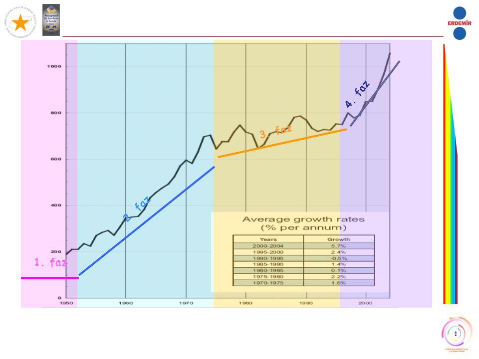 Dünya EAO kaynaklı CO2 emisyonları Avrupa Birliği Kuzey Amerika Diğer Asya Çin Diğer Avrupa Eski USSR 0,0 10,0 20,0 30,0 40,0 19941995199619971998199920002001200220032004 Mil.