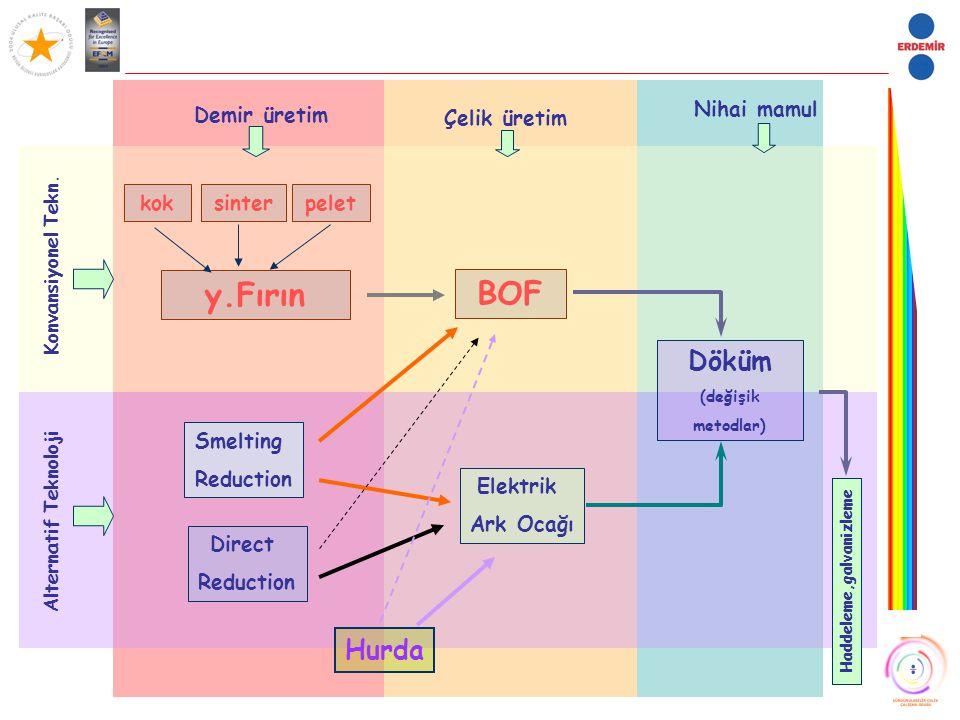 Demir üretim Çelik üretim Nihai mamul Konvansiyonel Tekn. Alternatif Teknoloji y.Fırın peletsinterkok Smelting Reduction Direct Reduction Elektrik Ark