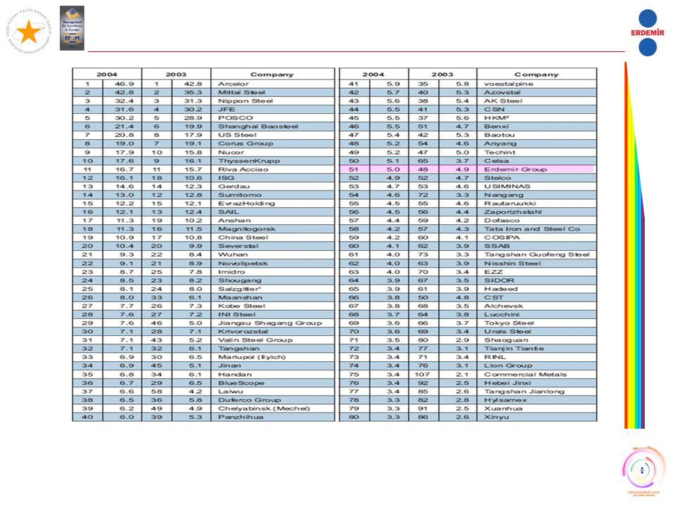 İNGİLTERE DEMİR ÇELİK ENDÜSTRİSİ CO 2 HEDEFLERİ ADRESFİRMAKG CORPORATION ROAD NEWPORT SOUTH WALES (UK)NP19 4XALPHASTEEL LIMITED 11.240 PO BOX 161SHEPCOTE LANESHEFFIELDS9.