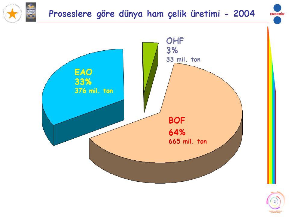 Proseslere göre dünya ham çelik üretimi - 2004 OHF 3% 33 mil. ton EAO 33% 376 mil. ton BOF 64% 665 mil. ton