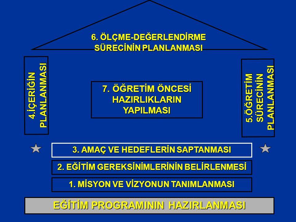 6. ÖLÇME-DEĞERLENDİRME SÜRECİNİN PLANLANMASI 7. ÖĞRETİM ÖNCESİ HAZIRLIKLARIN YAPILMASI 3.