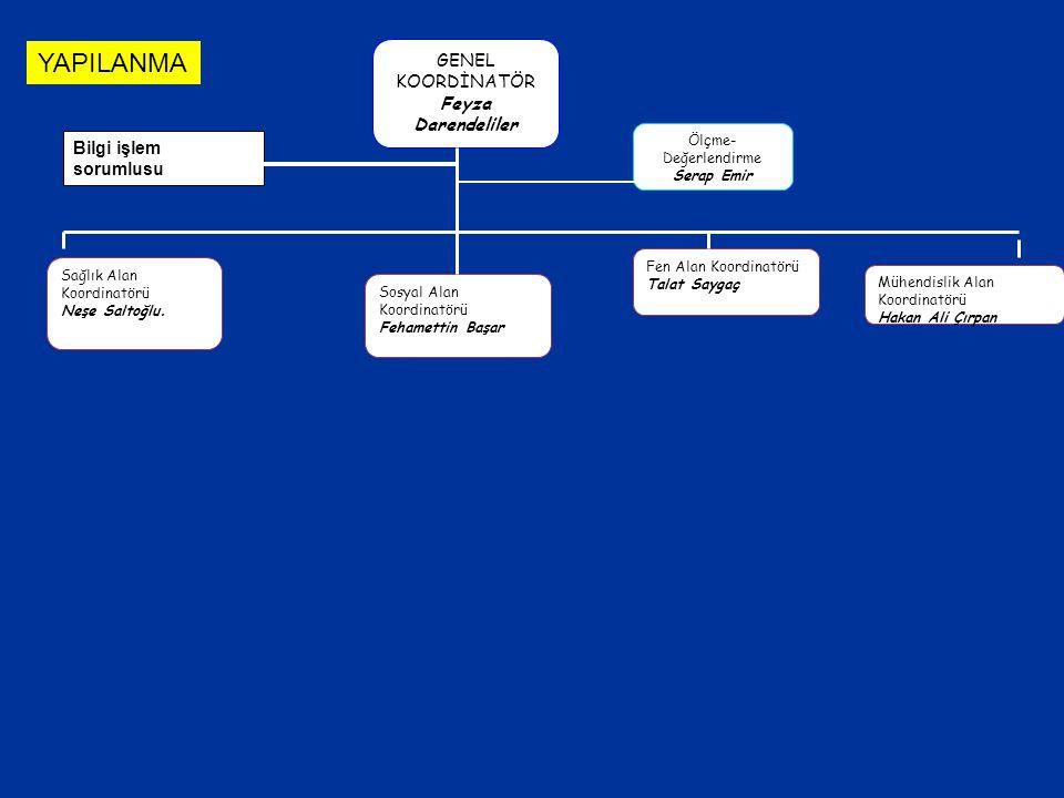 GENEL KOORDİNATÖR Feyza Darendeliler Ölçme-Değerlendirme Serap Emir Bilgi işlem sorumlusu Sağlık Alan Koordinatörü Neşe Saltoğlu Sosyal Alan Koordinatörü Fehamettin Başar Fen Alan Koordinatörü Talat Saygaç Mühendislik Alan Koordinatörü Hakan Ali Çırpan Lisans İTF- CTF- DİŞ HEK- ECZACILIK- VETERİNER- HEMŞİRELİK- Sağlık Bil Fak BSYO- FTRYO- SHMYO- VETERİNER MYO BESYO- Lisansüstü Saglık Bilimleri Enstitüsü İTF- CTF- DİŞ HEK- ECZACILIK- VETERİNER- HEMŞİRELİK- CSE Onkoloji Enst KardiyolojiEnst Adli Tıp Ens DETAE Nörolojik Bilimler Enst BSYO- FTRYO- SHMYO- VETERİNER MYO BESYO-