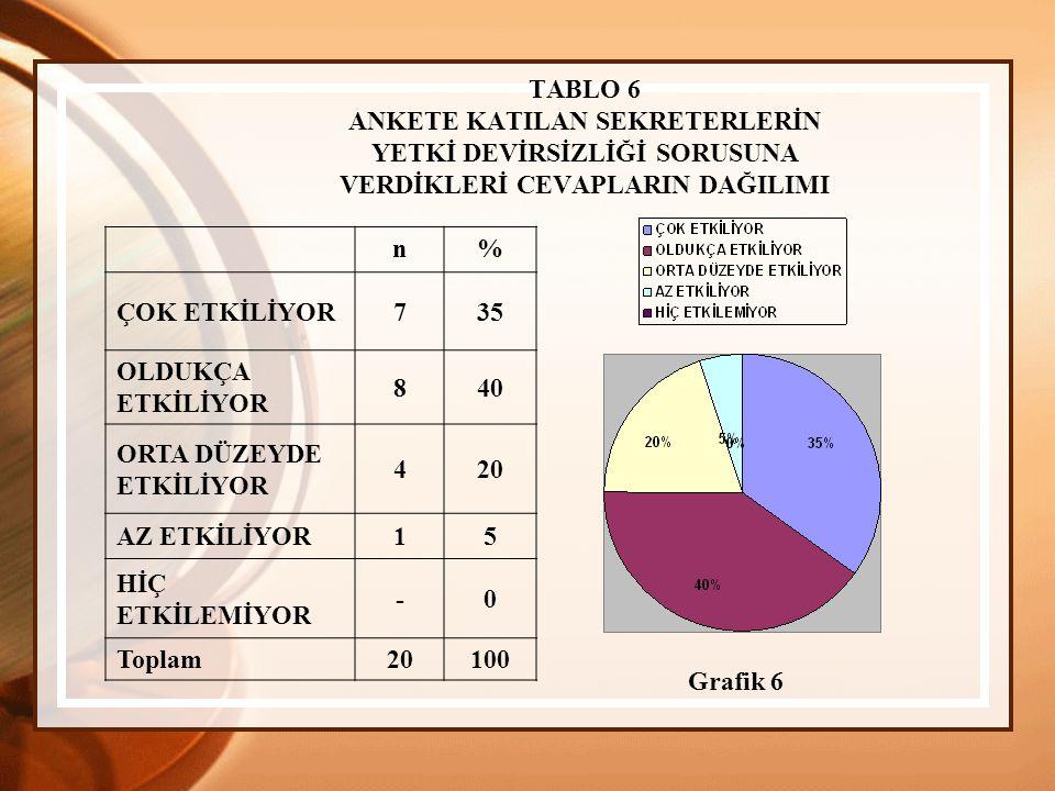 TABLO 6 ANKETE KATILAN SEKRETERLERİN YETKİ DEVİRSİZLİĞİ SORUSUNA VERDİKLERİ CEVAPLARIN DAĞILIMI n% ÇOK ETKİLİYOR735 OLDUKÇA ETKİLİYOR 840 ORTA DÜZEYDE ETKİLİYOR 420 AZ ETKİLİYOR15 HİÇ ETKİLEMİYOR -0 Toplam 20100 Grafik 6