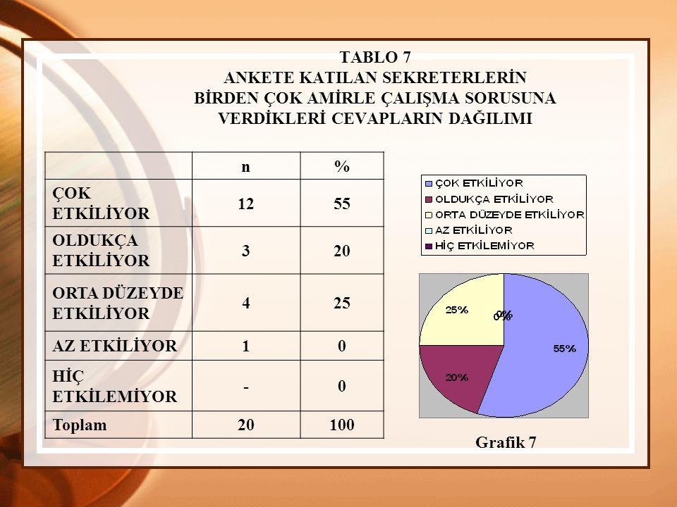 TABLO 7 ANKETE KATILAN SEKRETERLERİN BİRDEN ÇOK AMİRLE ÇALIŞMA SORUSUNA VERDİKLERİ CEVAPLARIN DAĞILIMI n% ÇOK ETKİLİYOR 1255 OLDUKÇA ETKİLİYOR 320 ORTA DÜZEYDE ETKİLİYOR 425 AZ ETKİLİYOR10 HİÇ ETKİLEMİYOR -0 Toplam 20100 Grafik 7