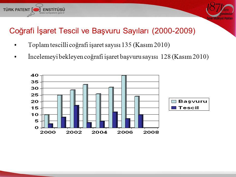 Coğrafi İşaret Tescil ve Başvuru Sayıları (2000-2009) Toplam tescilli coğrafi işaret sayısı 135 (Kasım 2010) İncelemeyi bekleyen coğrafi işaret başvuru sayısı 128 (Kasım 2010)