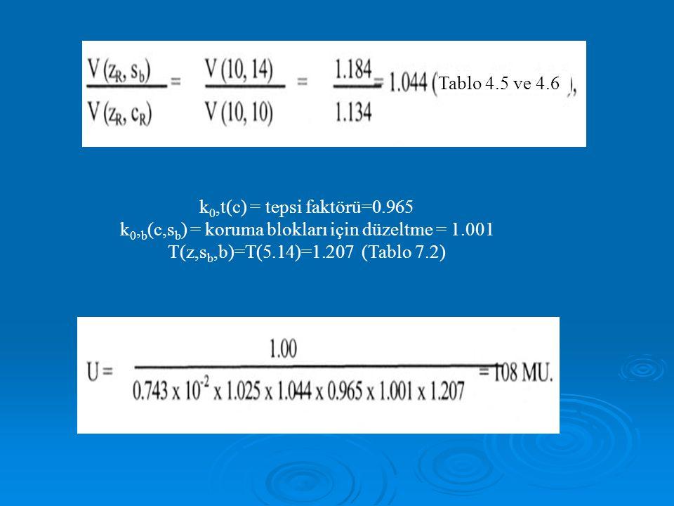 k 0,t(c) = tepsi faktörü=0.965 k 0, b (c,s b ) = koruma blokları için düzeltme = 1.001 T(z,s b,b)=T(5.14)=1.207 (Tablo 7.2) Tablo 4.5 ve 4.6