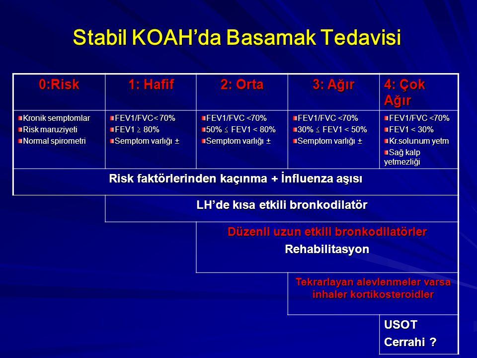 Stabil KOAH'da Basamak Tedavisi 0:Risk 1: Hafif 2: Orta 3: Ağır 4: Çok Ağır Kronik semptomlar Risk maruziyeti Normal spirometri FEV1/FVC< 70% FEV1  8