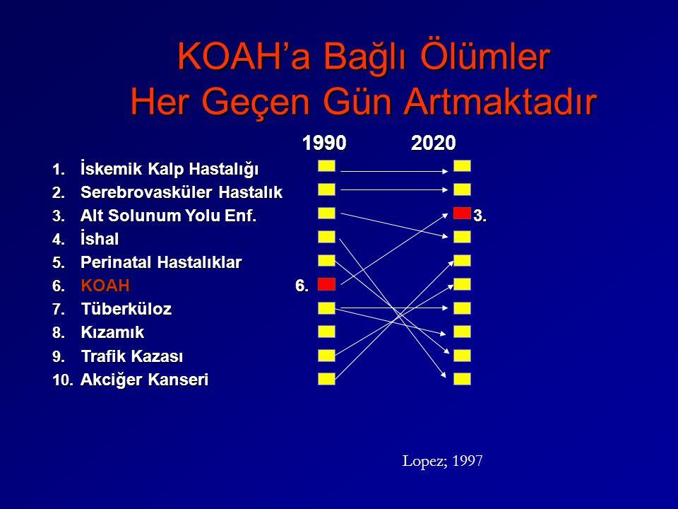 KOAH'a Bağlı Ölümler Her Geçen Gün Artmaktadır 1990 2020 1990 2020 1. İskemik Kalp Hastalığı 2. Serebrovasküler Hastalık 3. Alt Solunum Yolu Enf. 3. 4