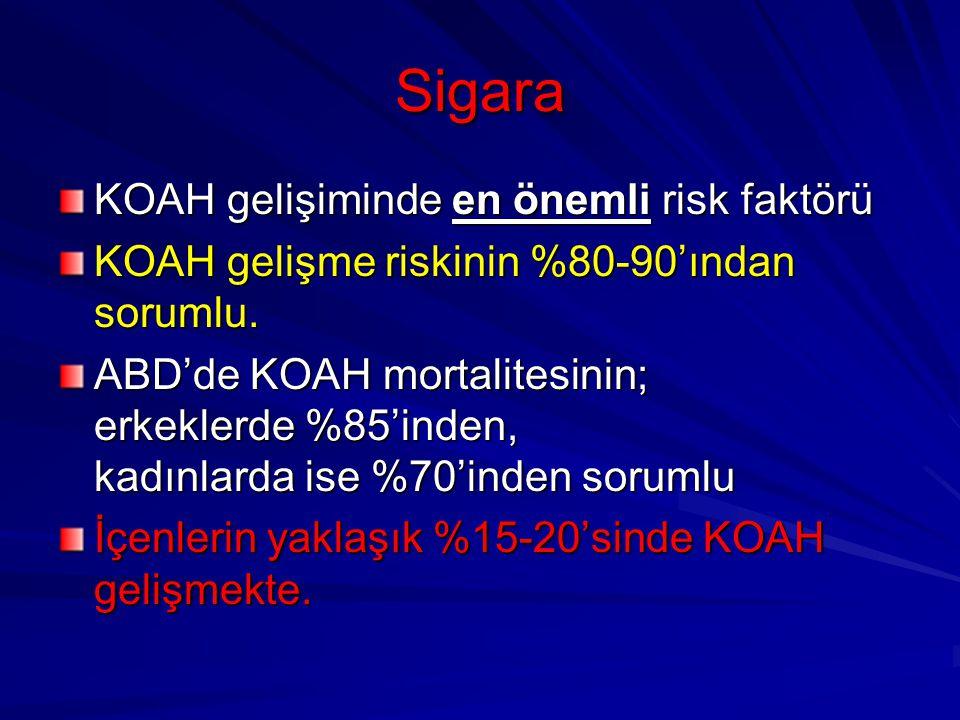 Sigara KOAH gelişiminde en önemli risk faktörü KOAH gelişme riskinin %80-90'ından sorumlu. ABD'de KOAH mortalitesinin; erkeklerde %85'inden, kadınlard
