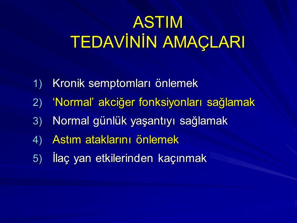 ASTIM TEDAVİNİN AMAÇLARI 1) Kronik semptomları önlemek 2) 'Normal' akciğer fonksiyonları sağlamak 3) Normal günlük yaşantıyı sağlamak 4) Astım ataklar