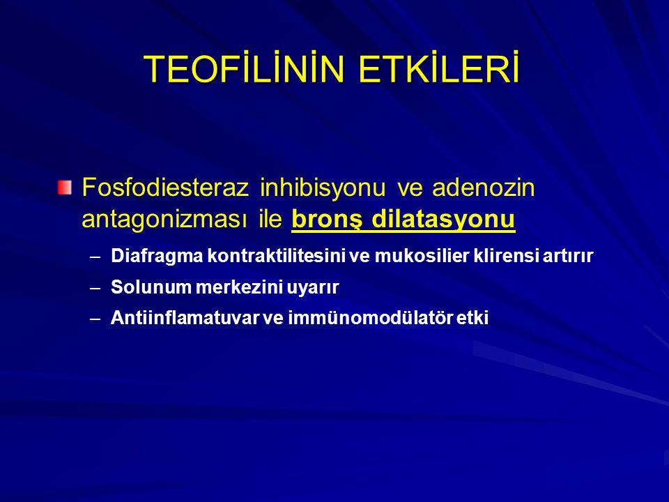 TEOFİLİNİN ETKİLERİ Fosfodiesteraz inhibisyonu ve adenozin antagonizması ile bronş dilatasyonu – –Diafragma kontraktilitesini ve mukosilier klirensi a