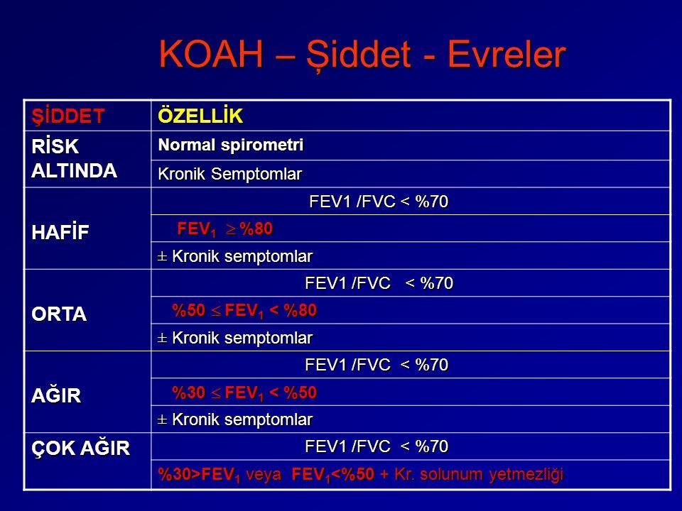 KOAH – Şiddet - Evreler ŞİDDETÖZELLİK RİSK ALTINDA Normal spirometri Kronik Semptomlar HAFİF FEV1 /FVC < %70 FEV1 /FVC < %70 FEV 1  %80 FEV 1  %80 ±