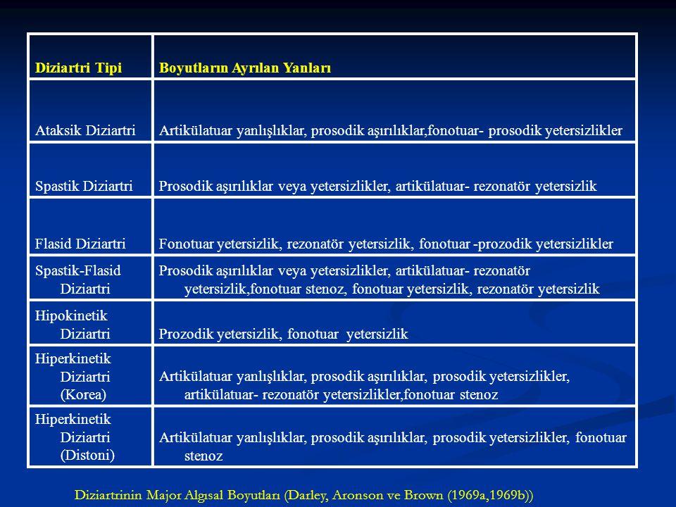 Major Diziartri Tipleri ve Klinikoanatomik ilişkiler Her bir tip için (İşitsel algılamayı belirleme) primer lezyon alanları gösterilmiştir. Diziartri