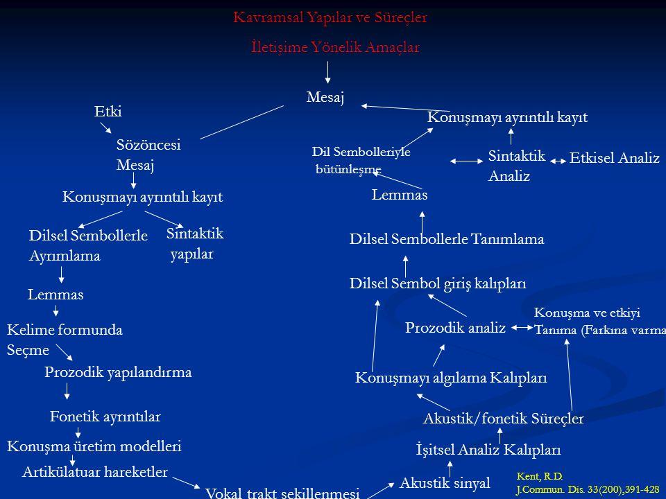 Dilin İki Yönü Sonraki slayttaki diagram; konuşma üretimi ve ayırt etmeyi gerektiren konuşma dili yapılarını göstermektedir. Bunları yaparken kullanıl