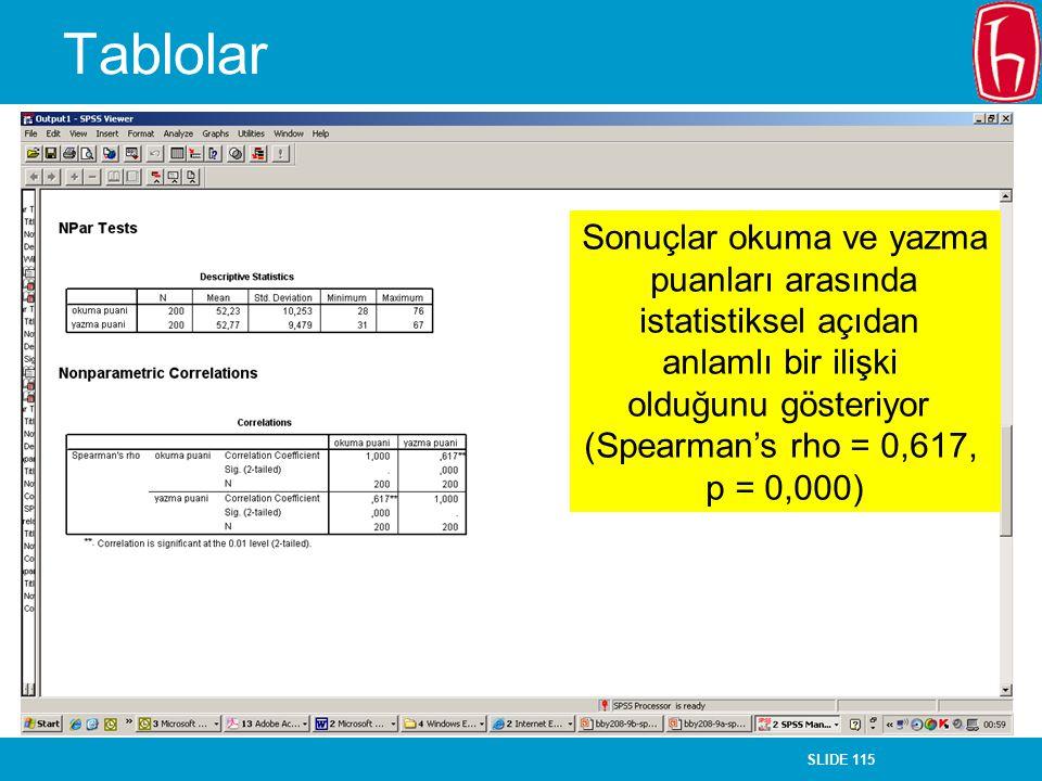 SLIDE 115 Tablolar Sonuçlar okuma ve yazma puanları arasında istatistiksel açıdan anlamlı bir ilişki olduğunu gösteriyor (Spearman's rho = 0,617, p =