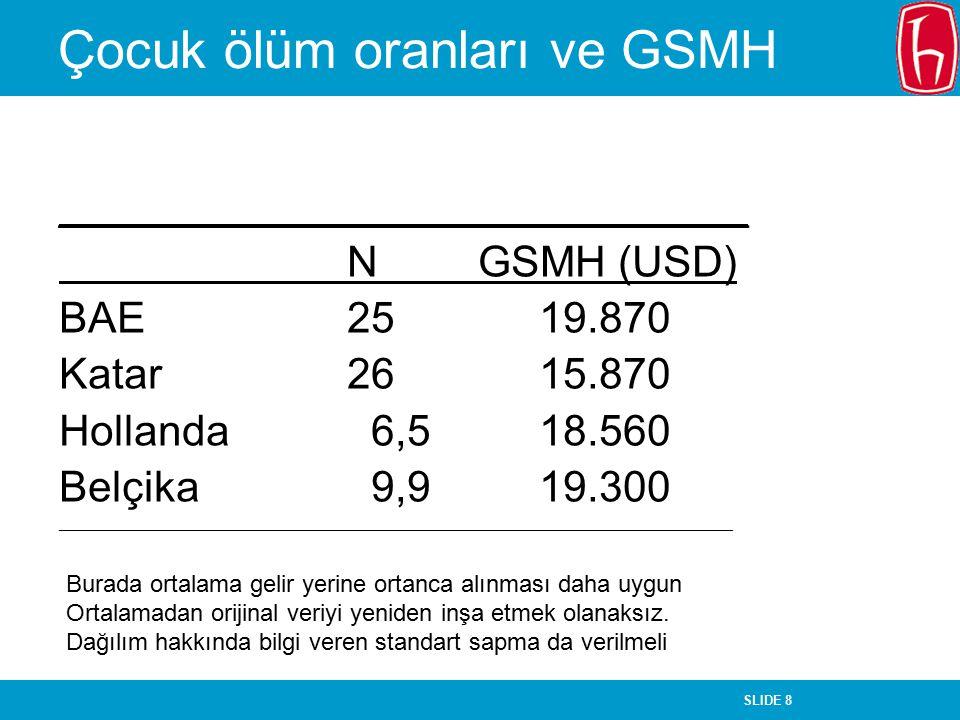 SLIDE 119 Nicel Veri Analizi ve İstatistik Testler Yaşar Tonta H.Ü.