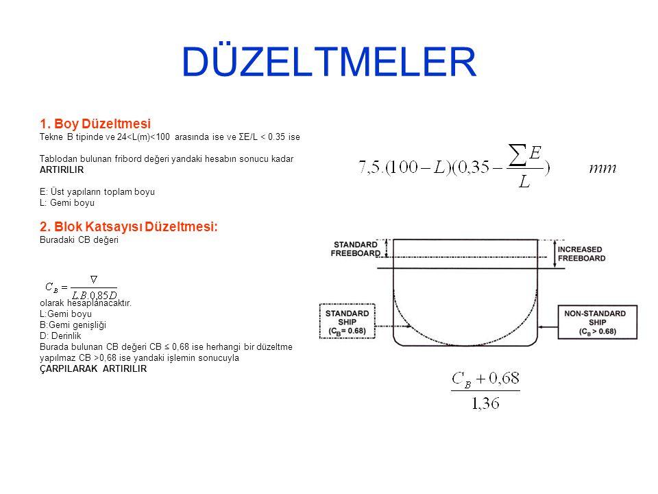 DÜZELTMELER 1. Boy Düzeltmesi Tekne B tipinde ve 24<L(m)<100 arasında ise ve ΣE/L < 0.35 ise Tablodan bulunan fribord değeri yandaki hesabın sonucu ka