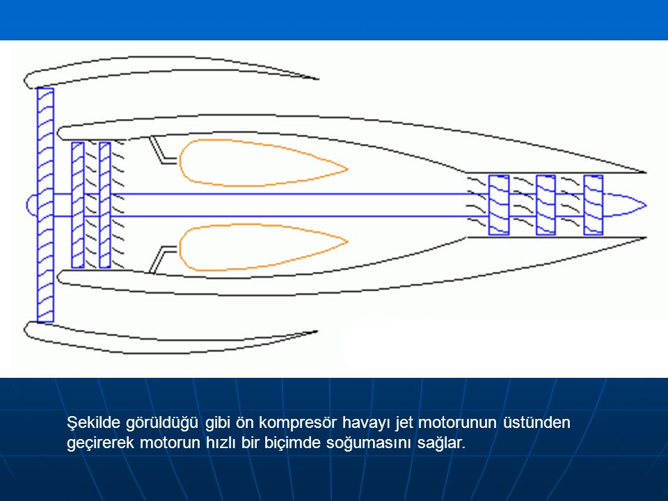 Şekilde görüldüğü gibi ön kompresör havayı jet motorunun üstünden geçirerek motorun hızlı bir biçimde soğumasını sağlar.
