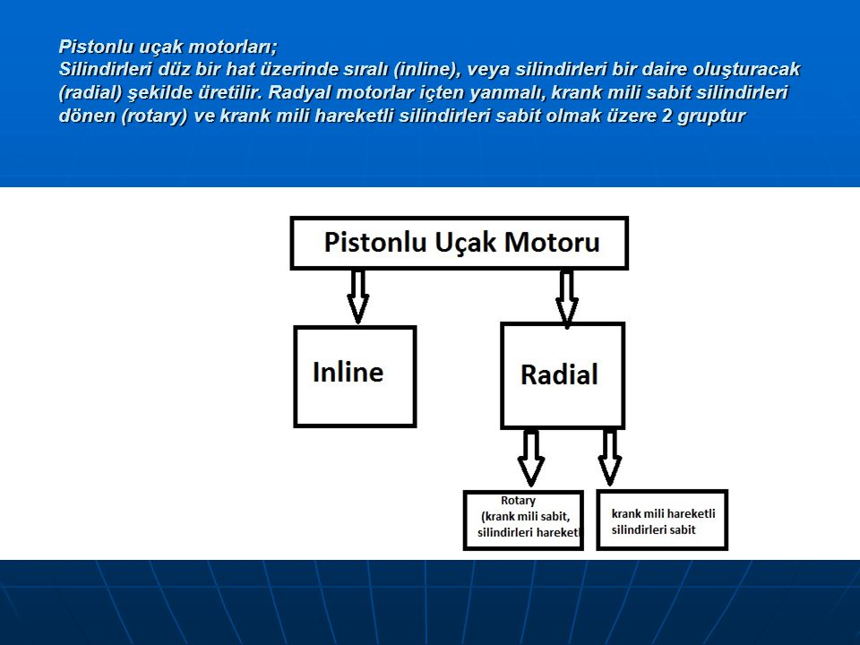Pistonlu uçak motorları; Silindirleri düz bir hat üzerinde sıralı (inline), veya silindirleri bir daire oluşturacak (radial) şekilde üretilir. Radyal
