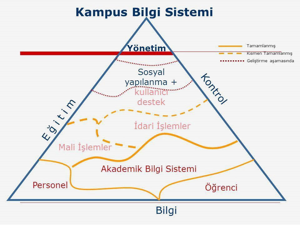 Personel Öğrenci Akademik Bilgi Sistemi İdari İşlemler Mali İşlemler E ğ i t i m Kampus Bilgi Sistemi Sosyal yapılanma + kullanıcı destek Kontrol Bilgi Yönetim Tamamlanmış Kısmen Tamamlanmış Geliştirme aşamasında