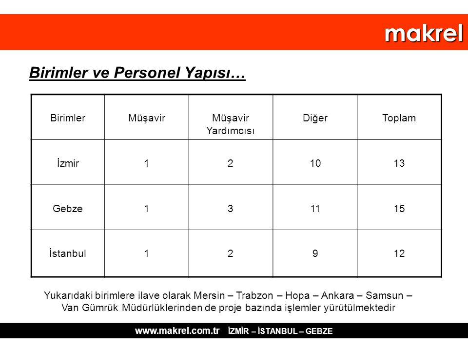 Birimler ve Personel Yapısı… BirimlerMüşavirMüşavir Yardımcısı DiğerToplam İzmir121013 Gebze131115 İstanbul12912 Yukarıdaki birimlere ilave olarak Mer