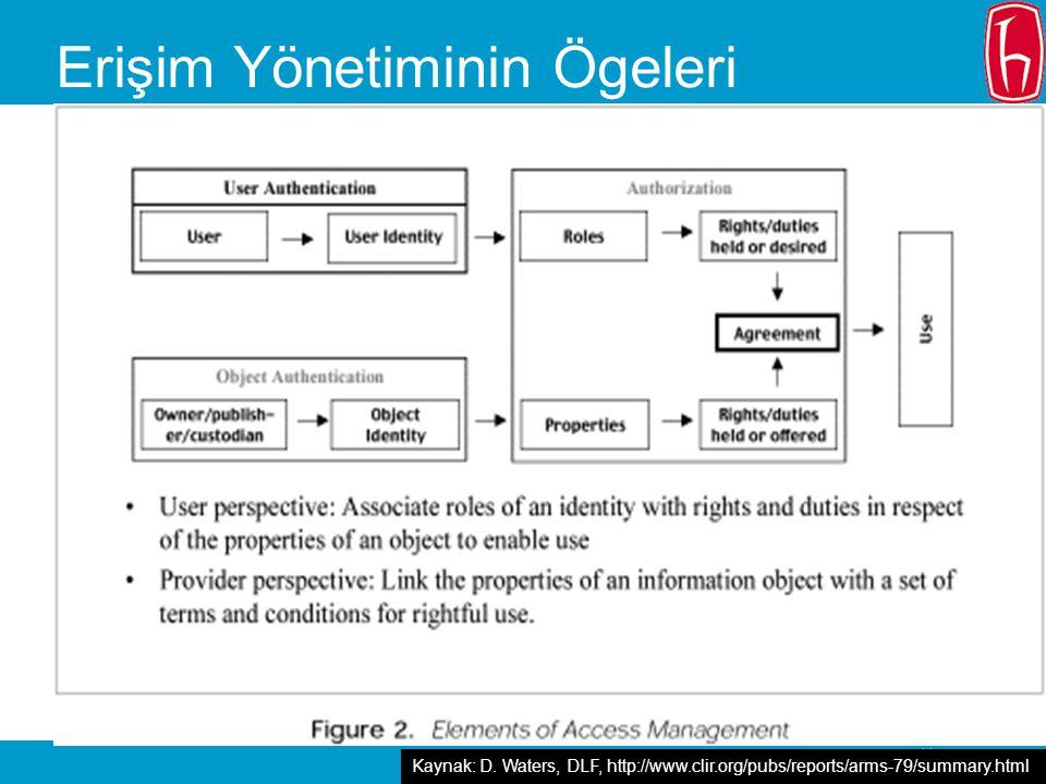 - 11 Erişim Yönetiminin Ögeleri Kaynak: D.