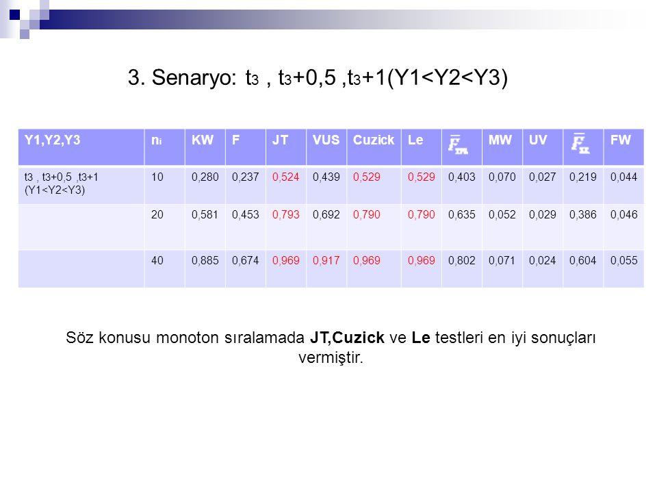 Y1,Y2,Y3nini KWFJTVUSCuzickLeMWUVFW t 3, t 3 +0,5,t 3 +1 (Y1<Y2<Y3) 100,2800,2370,5240,4390,529 0,4030,0700,0270,2190,044 200,5810,4530,7930,6920,790 0,6350,0520,0290,3860,046 400,8850,6740,9690,9170,969 0,8020,0710,0240,6040,055 Söz konusu monoton sıralamada JT,Cuzick ve Le testleri en iyi sonuçları vermiştir.