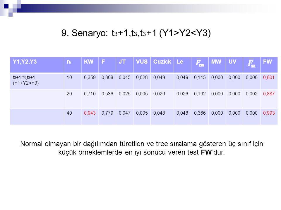 Y1,Y2,Y3nini KWFJTVUSCuzickLeMWUVFW t 3 +1,t 3,t 3 +1 (Y1>Y2<Y3) 100,3590,3080,0450,0280,049 0,1450,000 0,601 200,7100,5360,0250,0050,026 0,1920,000 0,0020,887 400,9430,7790,0470,0050,048 0,3660,000 0,993 9.