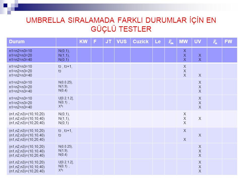 DurumKWFJTVUSCuzickLeMWUVFW n1=n2=n3=10 n1=n2=n3=20 n1=n2=n3=40 N(0,1), N(1,1), N(0,1) X n1=n2=n3=10 n1=n2=n3=20 n1=n2=n3=40 t 3, t 3 +1, t 3 X X n1=n2=n3=10 n1=n2=n3=20 n1=n2=n3=40 N(0,0.25), N(1,9), N(0,4) X n1=n2=n3=10 n1=n2=n3=20 n1=n2=n3=40 U[0.2,1.2], N(0,1), X² 1 X (n1,n2,n3)=(10,10,20) (n1,n2,n3)=(10,10,40) (n1,n2,n3)=(10,20,40) N(0,1), N(1,1), N(0,1) X X (n1,n2,n3)=(10,10,20) (n1,n2,n3)=(10,10,40) (n1,n2,n3)=(10,20,40) t 3, t 3 +1, t 3 X X (n1,n2,n3)=(10,10,20) (n1,n2,n3)=(10,10,40) (n1,n2,n3)=(10,20,40) N(0,0.25), N(1,9), N(0,4) X (n1,n2,n3)=(10,10,20) (n1,n2,n3)=(10,10,40) (n1,n2,n3)=(10,20,40) U[0.2,1.2], N(0,1), X² 1 X UMBRELLA SIRALAMADA FARKLI DURUMLAR İÇİN EN GÜÇLÜ TESTLER