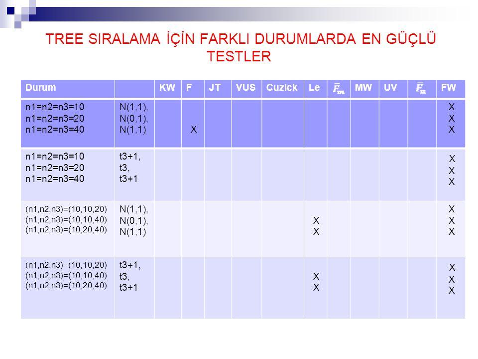 TREE SIRALAMA İÇİN FARKLI DURUMLARDA EN GÜÇLÜ TESTLER DurumKWFJTVUSCuzickLeMWUVFW n1=n2=n3=10 n1=n2=n3=20 n1=n2=n3=40 N(1,1), N(0,1), N(1,1) X X n1=n2=n3=10 n1=n2=n3=20 n1=n2=n3=40 t3+1, t3, t3+1 X (n1,n2,n3)=(10,10,20) (n1,n2,n3)=(10,10,40) (n1,n2,n3)=(10,20,40) N(1,1), N(0,1), N(1,1) X (n1,n2,n3)=(10,10,20) (n1,n2,n3)=(10,10,40) (n1,n2,n3)=(10,20,40) t3+1, t3, t3+1 X