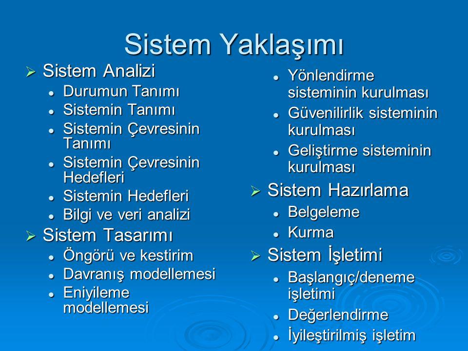 Yönlendirme sisteminin kurulması Yönlendirme sisteminin kurulması Güvenilirlik sisteminin kurulması Güvenilirlik sisteminin kurulması Geliştirme sisteminin kurulması Geliştirme sisteminin kurulması  Sistem Hazırlama Belgeleme Belgeleme Kurma Kurma  Sistem İşletimi Başlangıç/deneme işletimi Başlangıç/deneme işletimi Değerlendirme Değerlendirme İyileştirilmiş işletim İyileştirilmiş işletim