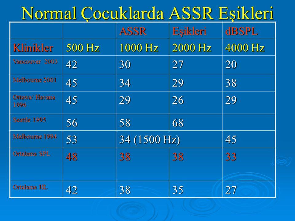 Normal işiten Bebekler ve Yetişkinlerde ASSR eşikleri 500 Hz 1000 Hz 2000 Hz 4000 Hz Bebekler 36 dB 30 dB 24 dB 14 dB Yetişkinler 16 dB 19 dB 15 dB 14 dB Herdman& Stapells Bebeklerde normal eşiklerden çok farklı(daha yüksek) eşikler bulunmuştur!!