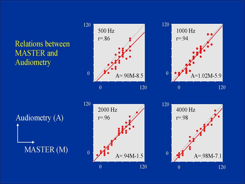 Çalışma 1 ☻ MASTER ASSR; SNHL yetişkinlerde odyometri verileri ile karşılaştırma çalışması: (Dimitrijevic et al.