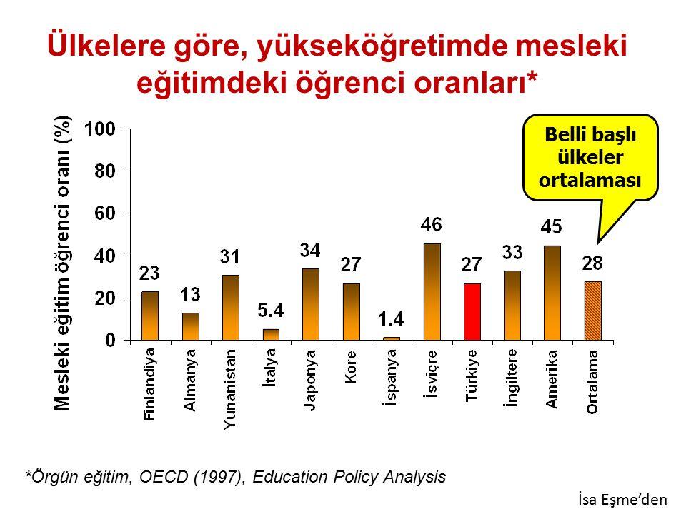 Meslek Lisesi Türlerine Göre Öğrenci Sayıları (2005-2006) Kaynak: Milli Eğitim Bakanlığı APK Dairesinden Temin edilmiştir. Mesleki ve Teknik Ortaöğret