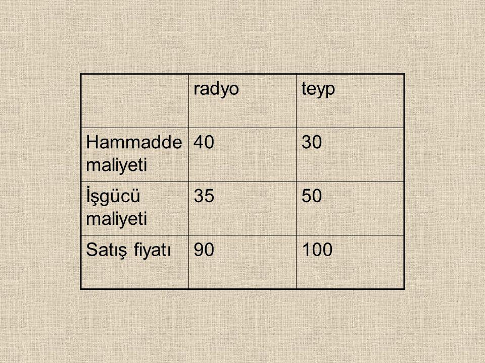 radyoteyp Hammadde maliyeti 4030 İşgücü maliyeti 3550 Satış fiyatı90100