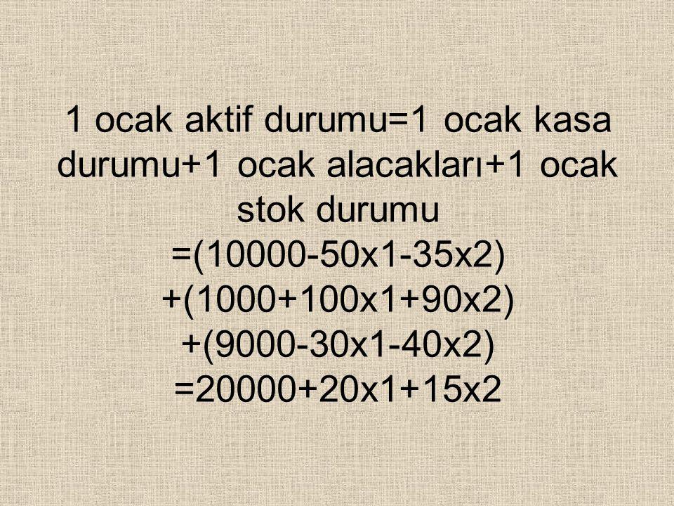 1 ocak aktif durumu=1 ocak kasa durumu+1 ocak alacakları+1 ocak stok durumu =(10000-50x1-35x2) +(1000+100x1+90x2) +(9000-30x1-40x2) =20000+20x1+15x2