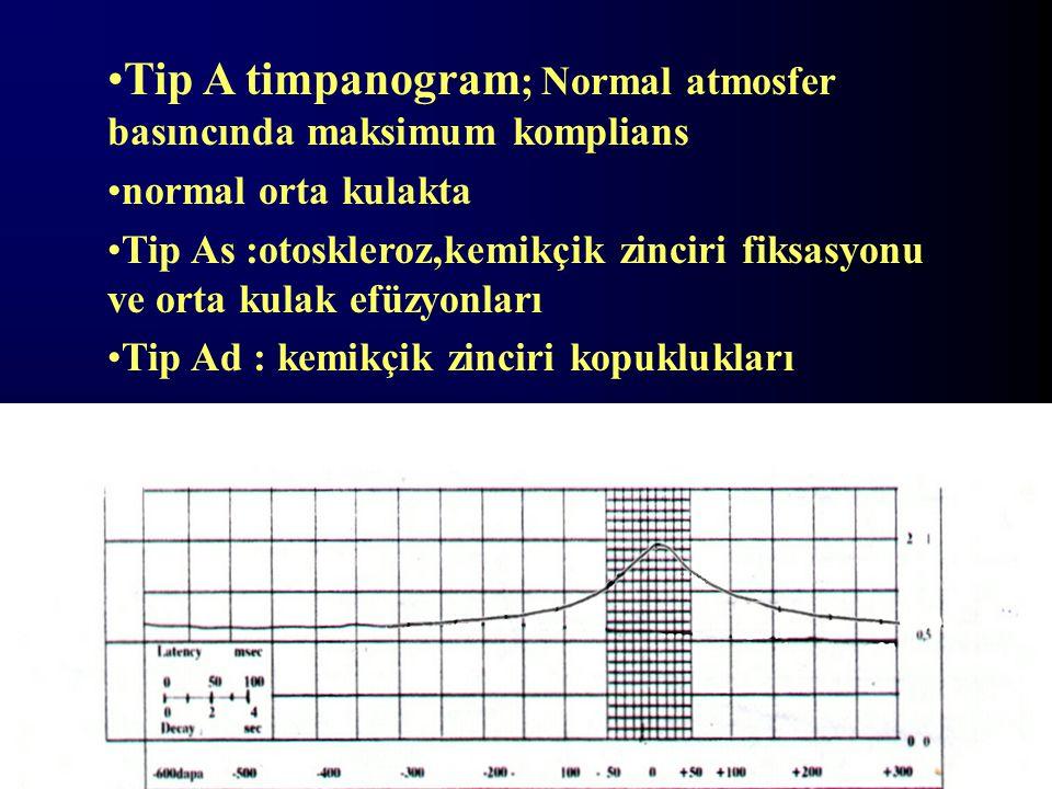 Tip A timpanogram ; Normal atmosfer basıncında maksimum komplians normal orta kulakta Tip As :otoskleroz,kemikçik zinciri fiksasyonu ve orta kulak efü